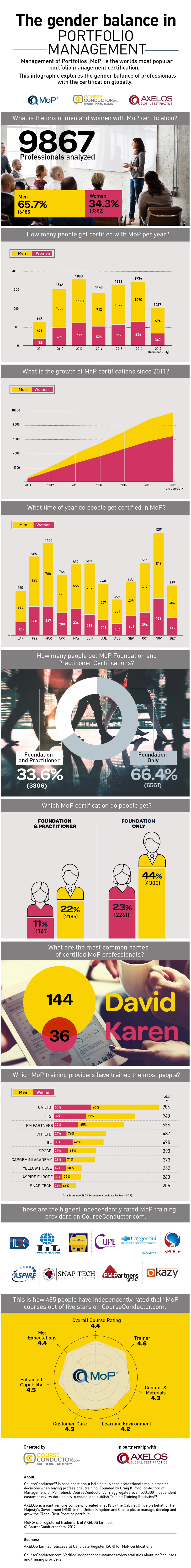 Infographic about the AXELOS MoP certification and the industry gender imbalance created by CourseConductor.com