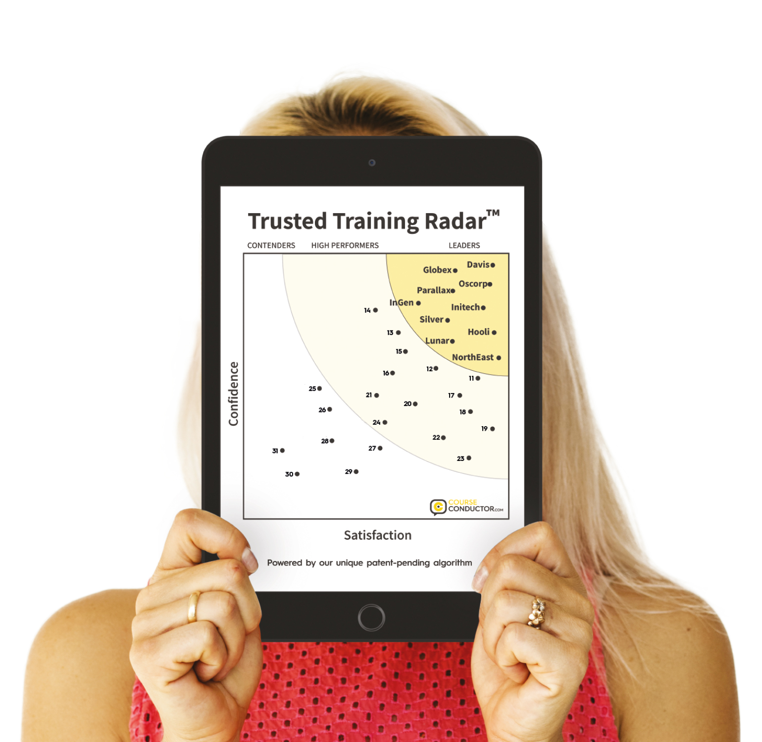 Course Conductor measures the trustworthiness of training providers and their courses